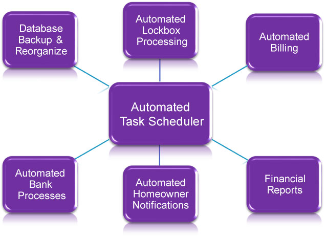 Automated Task Scheduler