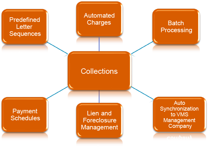 Village Management Software
